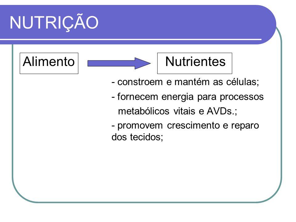 NUTRIÇÃO Alimento Nutrientes - constroem e mantém as células; - fornecem energia para processos metabólicos vitais e AVDs.; - promovem crescimento e r