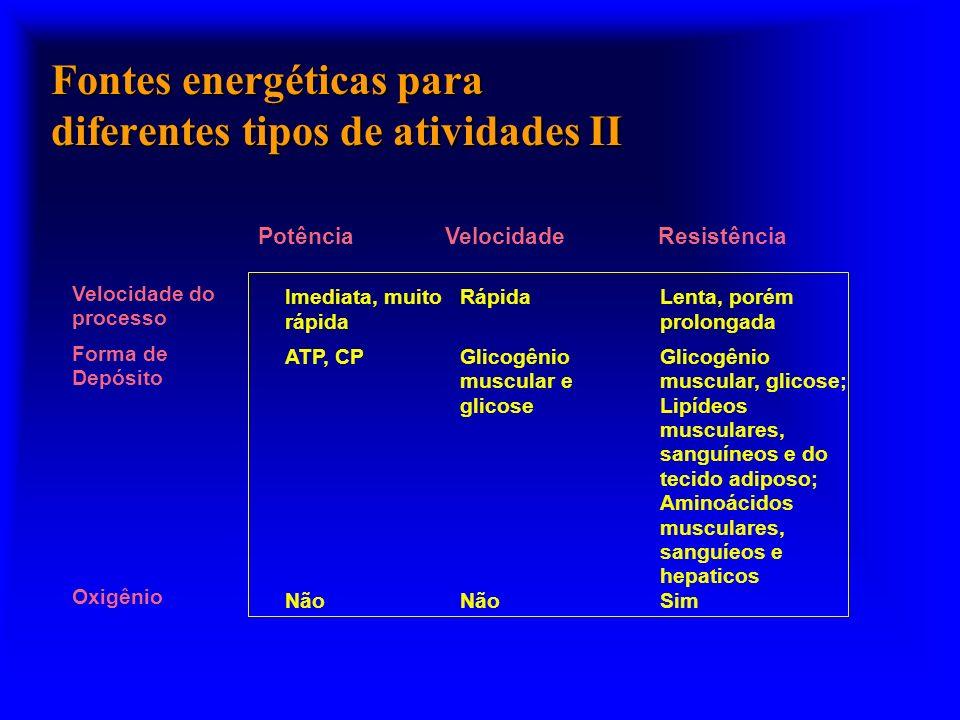 Fontes energéticas para diferentes tipos de atividades II Imediata, muito rápida RápidaLenta, porém prolongada ATP, CPGlicogênio muscular e glicose Glicogênio muscular, glicose; Lipídeos musculares, sanguíneos e do tecido adiposo; Aminoácidos musculares, sanguíeos e hepaticos Velocidade do processo Forma de Depósito Oxigênio Não Sim PotênciaVelocidadeResistência