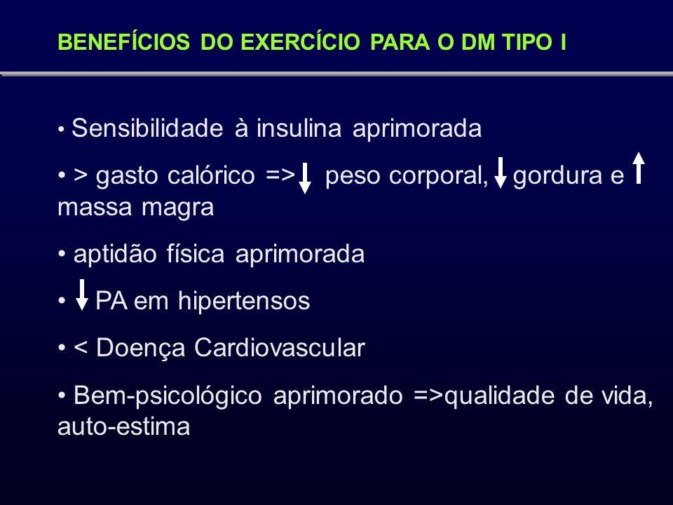 BENEFÍCIOS DO EXERCÍCIO PARA O DM TIPO I Sensibilidade à insulina aprimorada > gasto calórico => peso corporal, gordura e massa magra aptidão física a