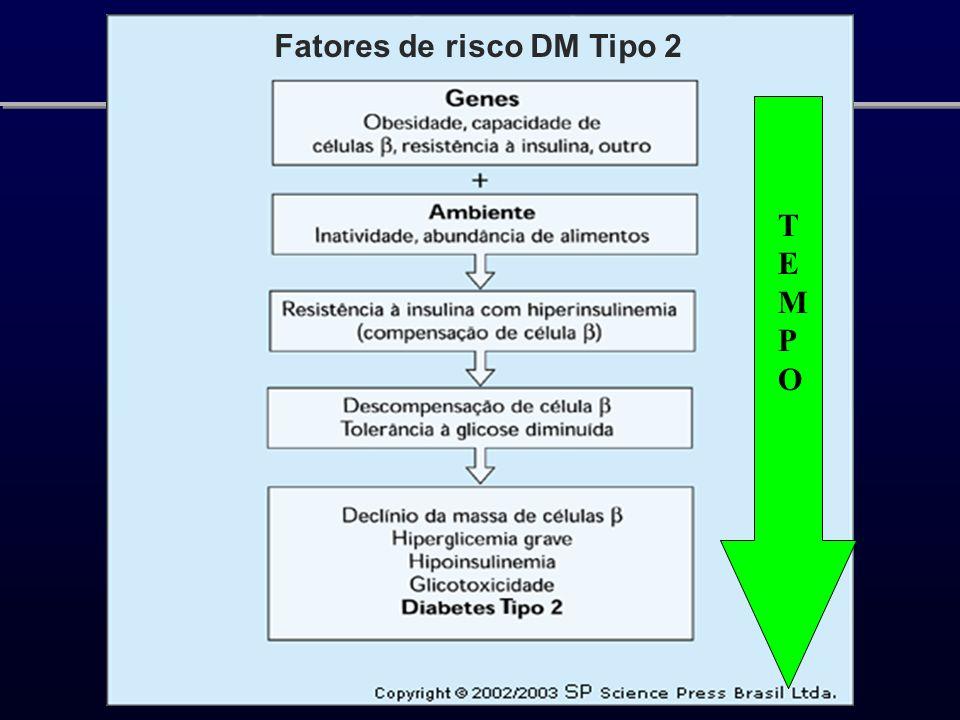 Fatores de risco DM Tipo 2 TEMPOTEMPO