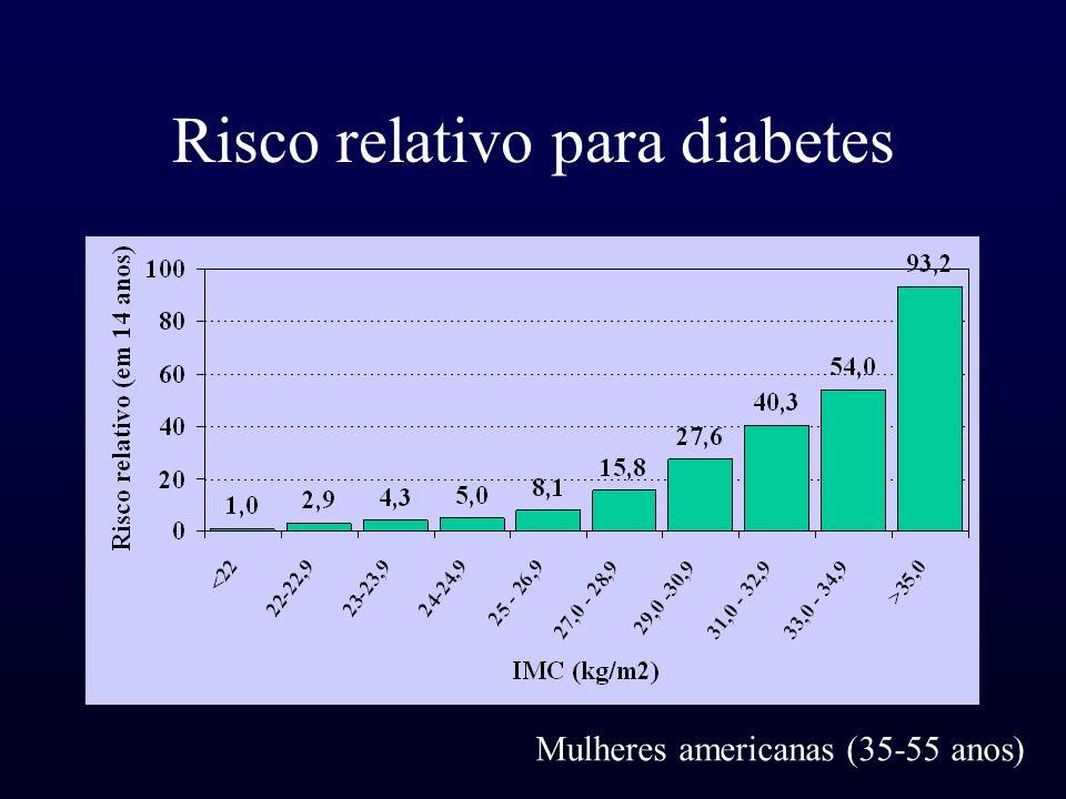 Risco relativo para diabetes Mulheres americanas (35-55 anos)