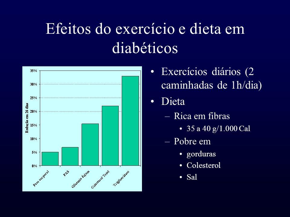 Efeitos do exercício e dieta em diabéticos Exercícios diários (2 caminhadas de 1h/dia) Dieta –Rica em fibras 35 a 40 g/1.000 Cal –Pobre em gorduras Co