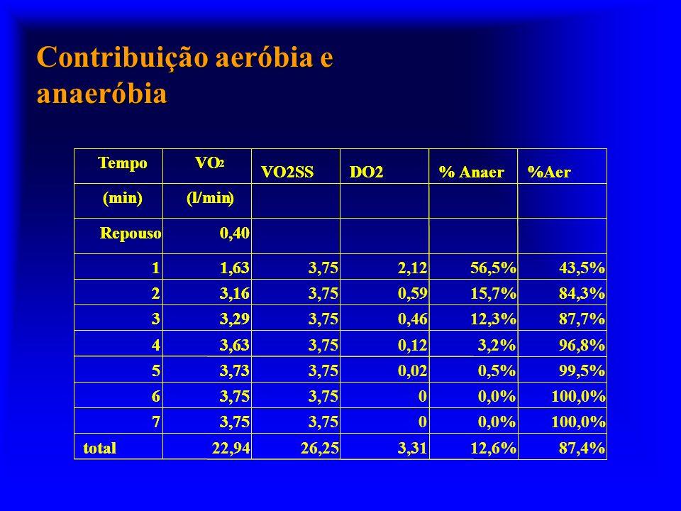 Contribuição aeróbia e anaeróbia 87,4%12,6%3,3126,2522,94total 3,757 6 3,735 3,634 3,293 3,162 100,0% 99,5% 96,8% 87,7% 84,3% 43,5% 0,0% 0,5% 3,2% 12,