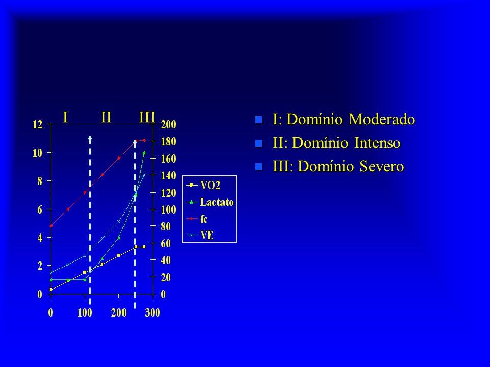 Equivalente calórico de carboidratos e gorduras n Carboidratos –C 6 H 12 O 6 + 6 O 2 6 CO 2 + 6 H 2 O –QR = VCO 2 /VO 2 = 6/6 = 1 –1 g CHO produz 4 Kcal –1 l O 2 produz 5,05 Kcal n Gorduras –C 16 H 32 O 2 + 23 O 2 16 CO 2 + 23 H 2 O - 1 g Gordura produz 9 Kcal - 1 g Gordura produz 9 Kcal - l l O 2 produz 4,7 Kcal – QR =VCO 2 /VO 2 = 16/23 = 0,70