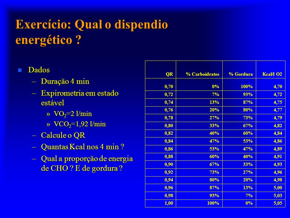 Exercício: Qual o dispendio energético ? n Dados –Duração 4 min –Expirometria em estado estável »VO 2 =2 l/min »VCO 2 =1,92 l/min –Calcule o QR –Quant