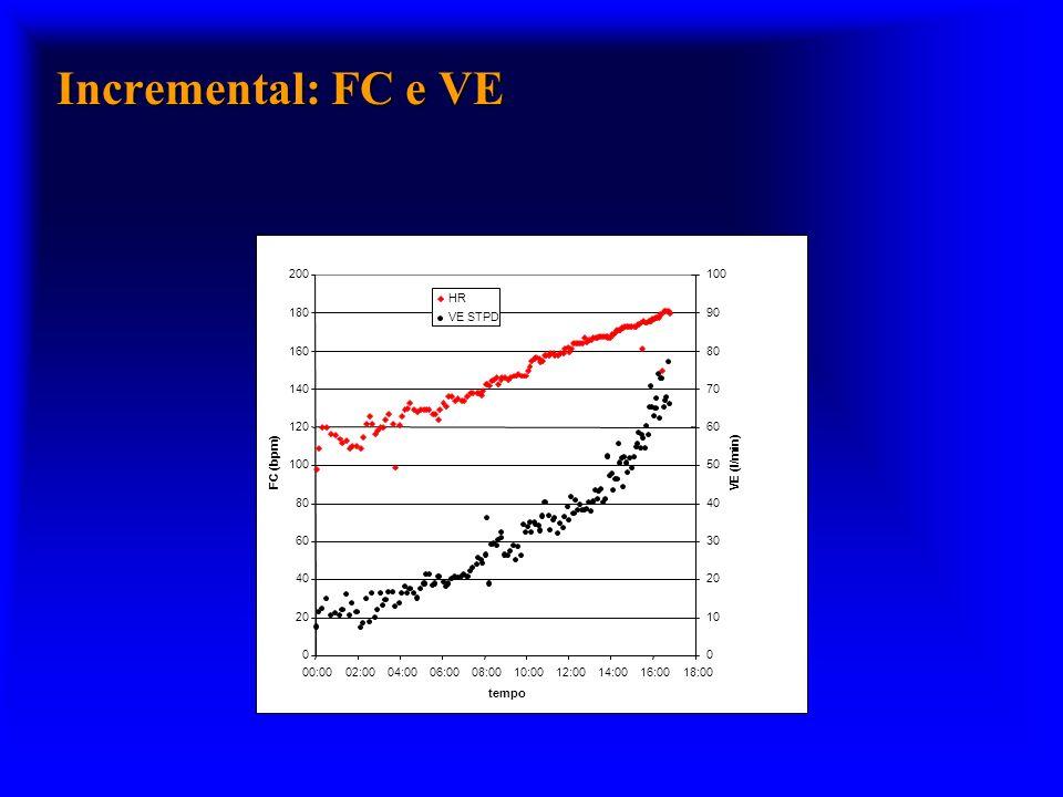 Incremental: FC e VE