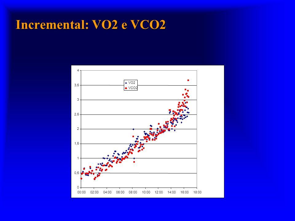 Incremental: VO2 e VCO2