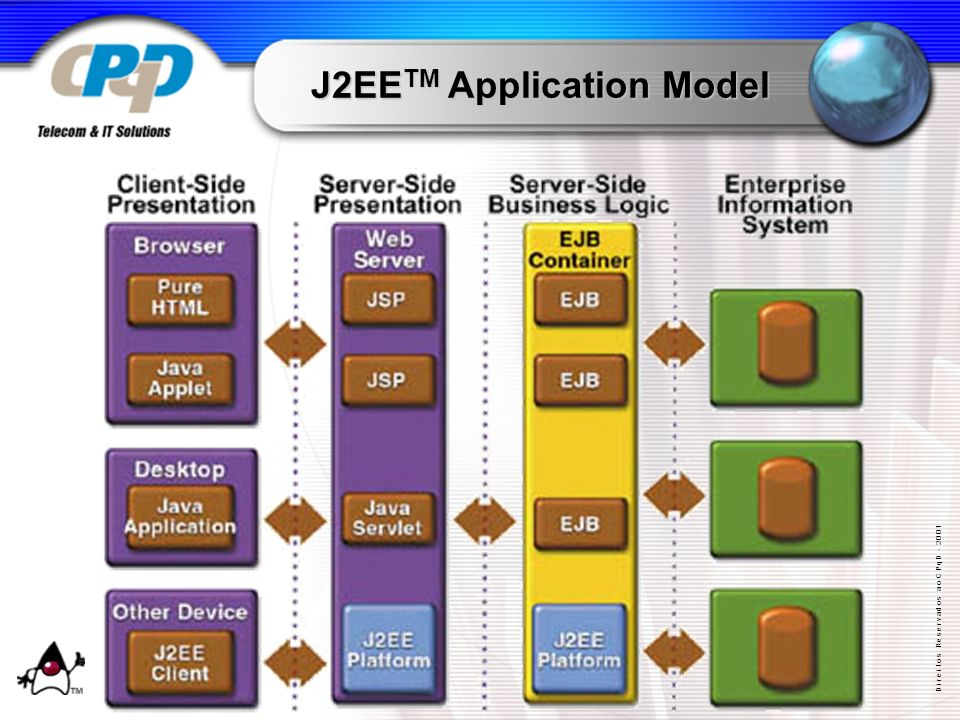 D i r e i t o s R e s e r v a d o s a o C P q D - 2 0 0 1 J2EE TM Application Model