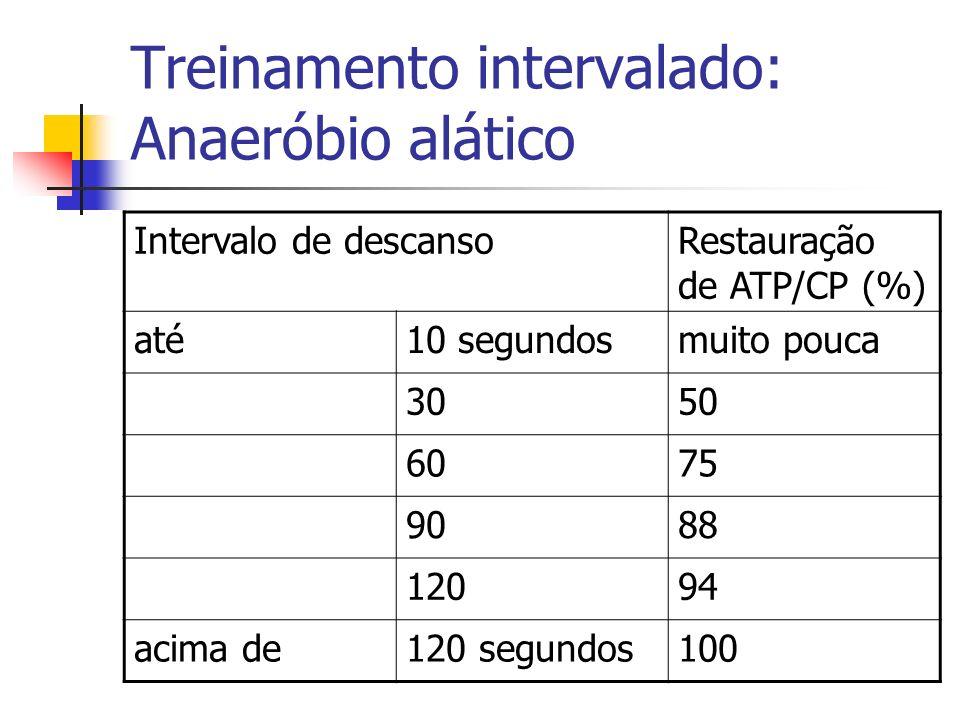 Treinamento intervalado: Anaeróbio alático Intervalo de descansoRestauração de ATP/CP (%) até10 segundosmuito pouca 3050 6075 9088 12094 acima de120 s