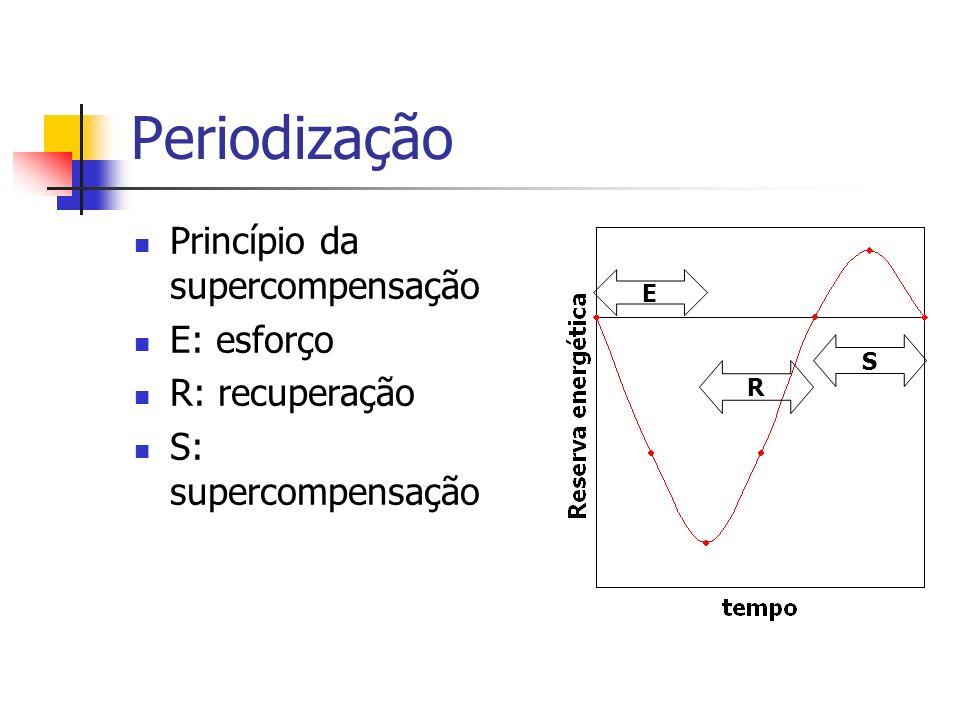 Periodização Princípio da supercompensação E: esforço R: recuperação S: supercompensação E R S