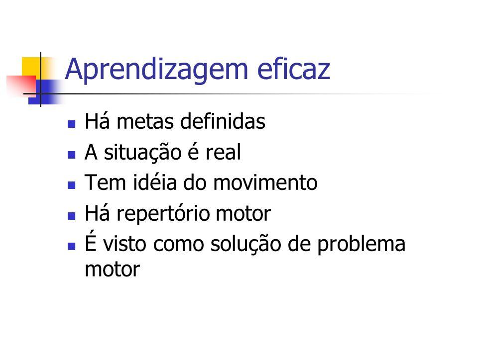 Aprendizagem eficaz Há metas definidas A situação é real Tem idéia do movimento Há repertório motor É visto como solução de problema motor