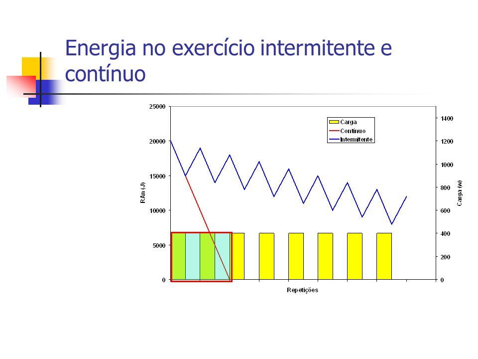 Treinamento intervalado: Anaeróbio alático Intervalo de descansoRestauração de ATP/CP (%) até10 segundosmuito pouca 3050 6075 9088 12094 acima de120 segundos100