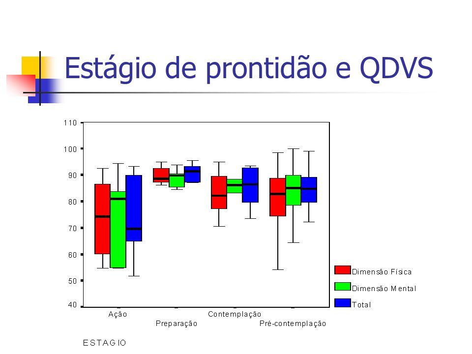 Estágio de prontidão e QDVS