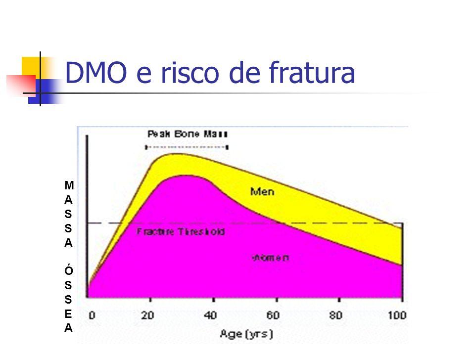 MASSA ÓSSEAMASSA ÓSSEA DMO e risco de fratura