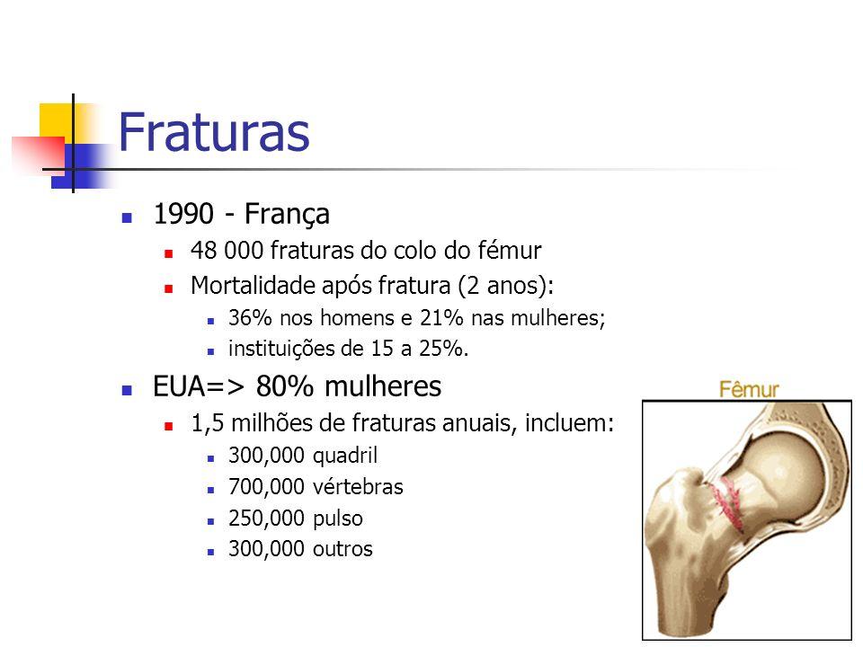 Fraturas 1990 - França 48 000 fraturas do colo do fémur Mortalidade após fratura (2 anos): 36% nos homens e 21% nas mulheres; instituições de 15 a 25%