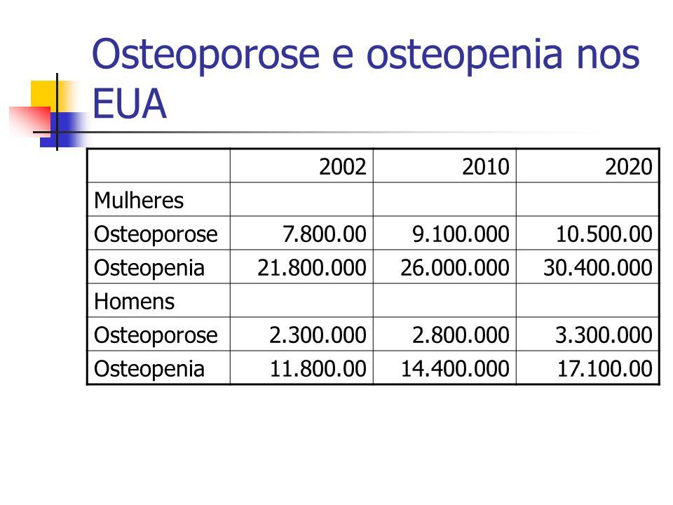 Osteoporose e osteopenia nos EUA 200220102020 Mulheres Osteoporose7.800.009.100.00010.500.00 Osteopenia21.800.00026.000.00030.400.000 Homens Osteoporo