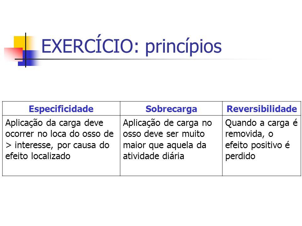 EXERCÍCIO: princípios EspecificidadeSobrecargaReversibilidade Aplicação da carga deve ocorrer no loca do osso de > interesse, por causa do efeito loca
