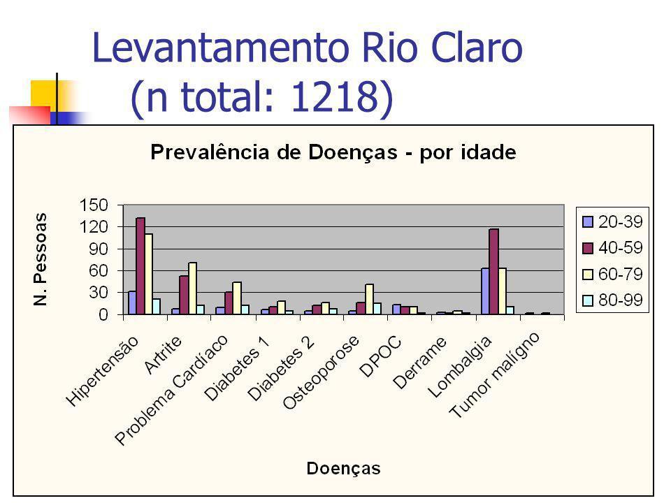 Levantamento Rio Claro (n total: 1218)