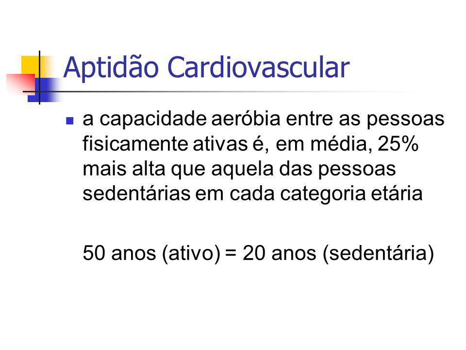 Aptidão Cardiovascular a capacidade aeróbia entre as pessoas fisicamente ativas é, em média, 25% mais alta que aquela das pessoas sedentárias em cada categoria etária 50 anos (ativo) = 20 anos (sedentária)
