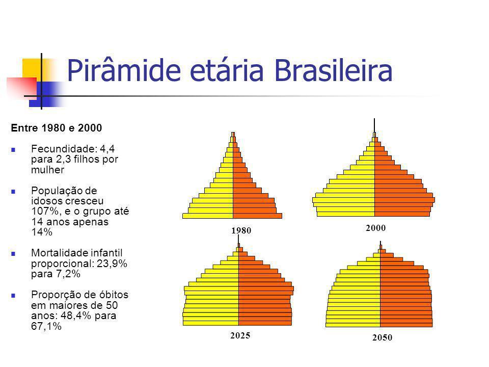 Entre 1980 e 2000 Fecundidade: 4,4 para 2,3 filhos por mulher População de idosos cresceu 107%, e o grupo até 14 anos apenas 14% Mortalidade infantil proporcional: 23,9% para 7,2% Proporção de óbitos em maiores de 50 anos: 48,4% para 67,1% 2025 2050 2000 1980 Pirâmide etária Brasileira