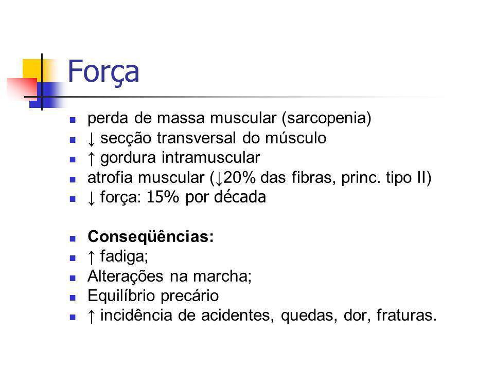 perda de massa muscular (sarcopenia) secção transversal do músculo gordura intramuscular atrofia muscular (20% das fibras, princ.