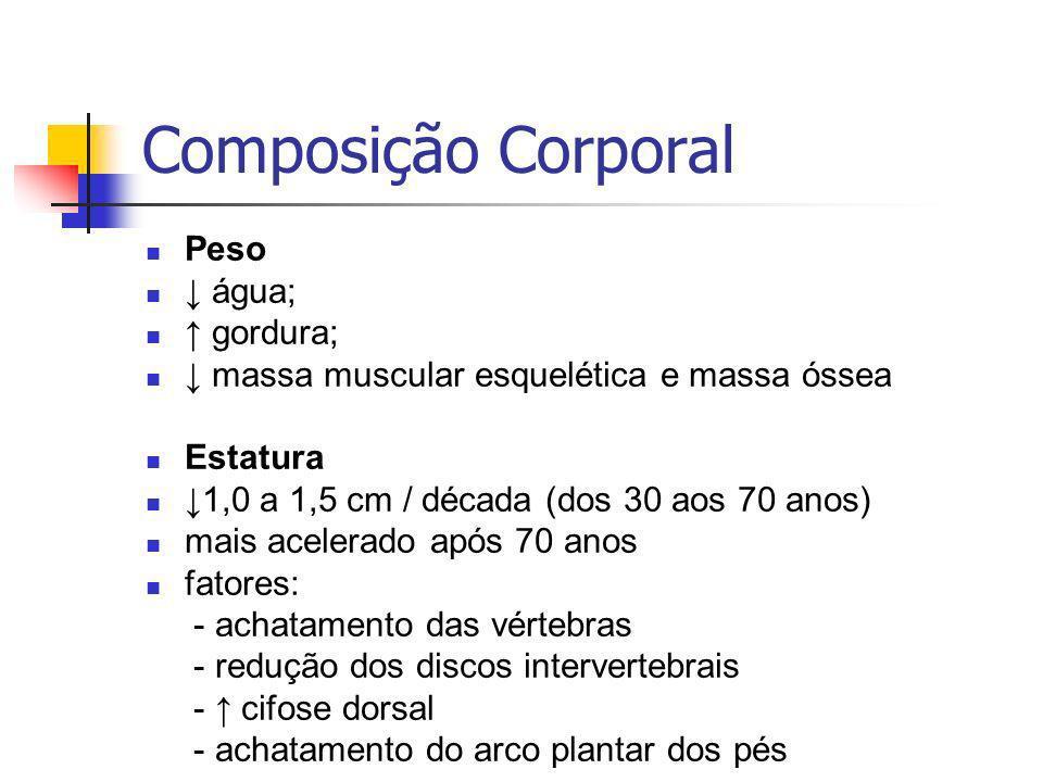Composição Corporal Peso água; gordura; massa muscular esquelética e massa óssea Estatura 1,0 a 1,5 cm / década (dos 30 aos 70 anos) mais acelerado após 70 anos fatores: - achatamento das vértebras - redução dos discos intervertebrais - cifose dorsal - achatamento do arco plantar dos pés