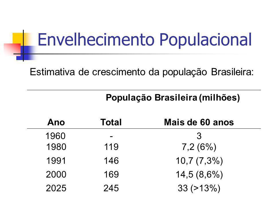 Envelhecimento Populacional Ano População Brasileira (milhões) TotalMais de 60 anos 1960 1980 - 119 3 7,2 (6%) 199114610,7 (7,3%) 200016914,5 (8,6%) 202524533 (>13%) Estimativa de crescimento da população Brasileira: