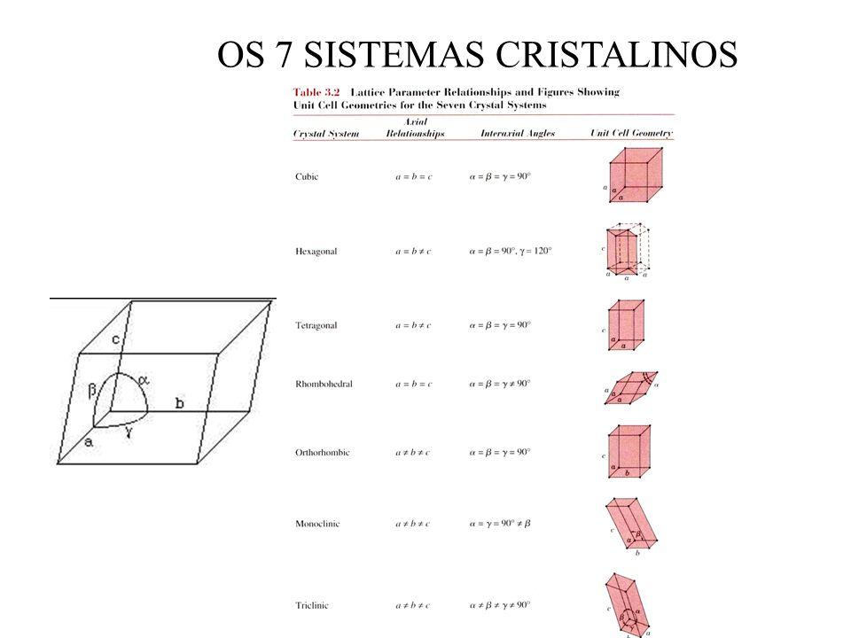 AS 14 REDES DE BRAVAIS Dos 7 sistemas cristalinos podemos identificar 14 tipos diferentes de células unitárias, conhecidas com redes de Bravais.