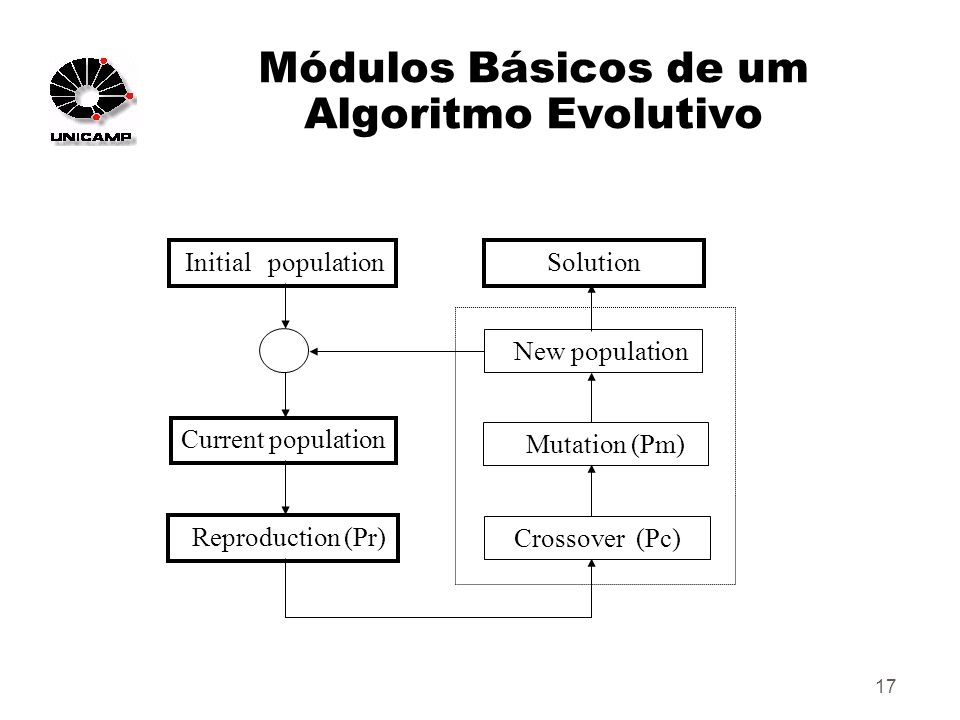 17 Módulos Básicos de um Algoritmo Evolutivo Initial population Current population Reproduction (Pr) Crossover (Pc) Mutation (Pm) New population Solution