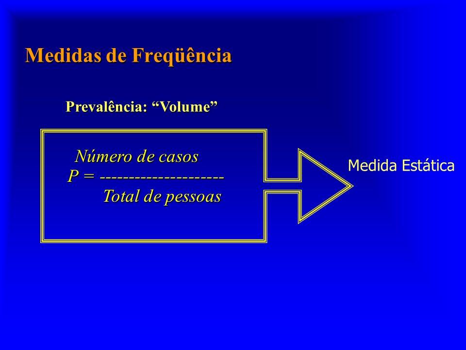 Medidas de Freqüência Prevalência: Volume Número de casos Número de casos P = --------------------- Total de pessoas Total de pessoas Medida Estática