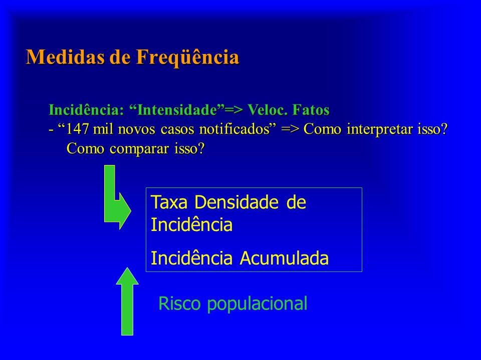 Medidas de Freqüência Incidência: Intensidade=> Veloc. Fatos - 147 mil novos casos notificados => Como interpretar isso? Como comparar isso? Taxa Dens