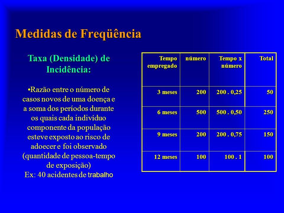 Medidas de Freqüência Taxa (Densidade) de Incidência: Razão entre o número de casos novos de uma doença e a soma dos períodos durante os quais cada in