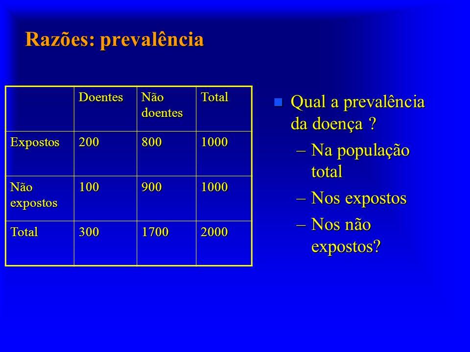 Razões: prevalência n Qual a prevalência da doença ? –Na população total –Nos expostos –Nos não expostos? Doentes Não doentes Total Expostos2008001000