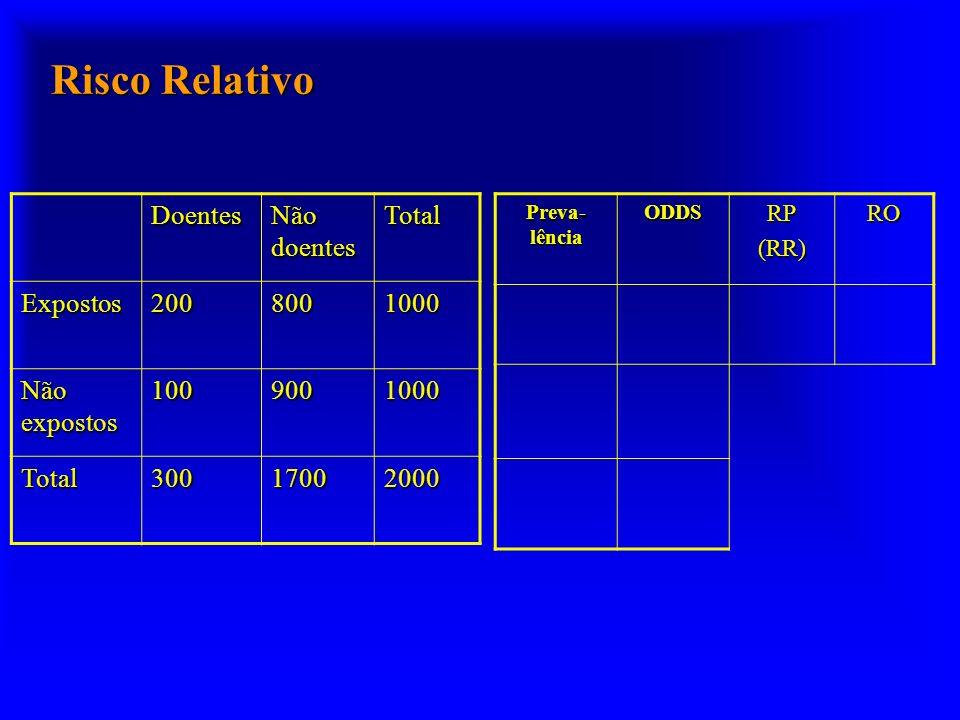 Risco Relativo Doentes Não doentes Total Expostos2008001000 Não expostos 1009001000 Total30017002000 Preva- lência ODDSRP(RR)RO