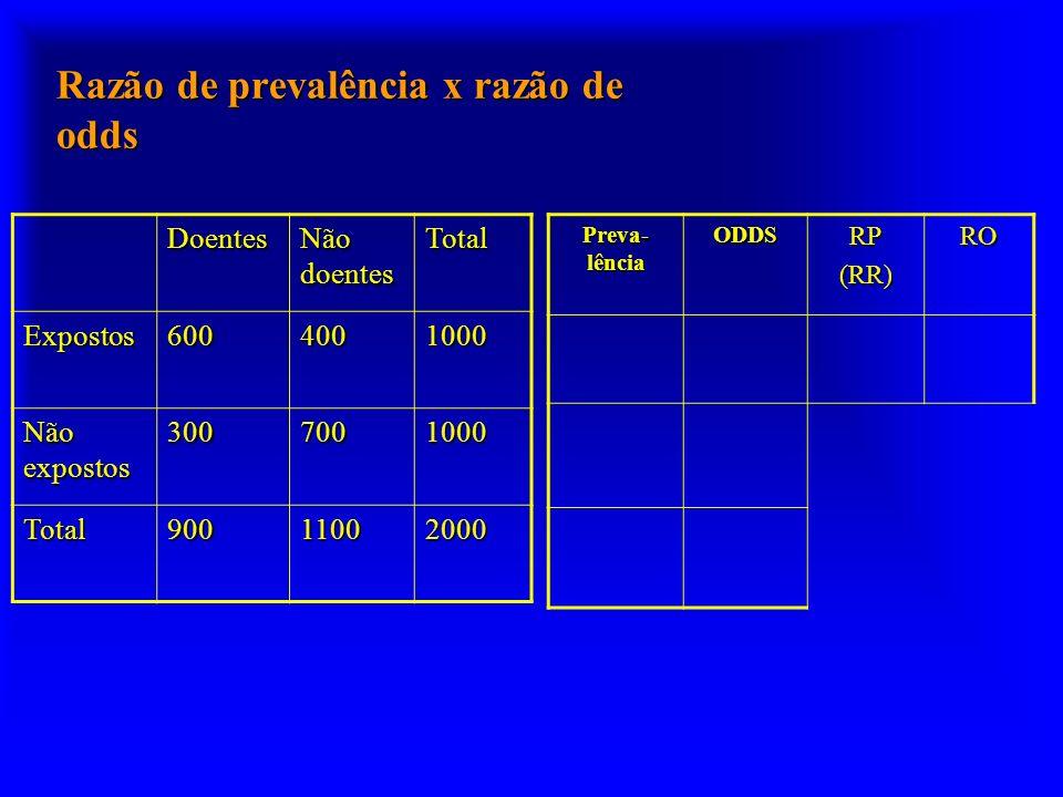Razão de prevalência x razão de odds Doentes Não doentes Total Expostos6004001000 Não expostos 3007001000 Total90011002000 Preva- lência ODDSRP(RR)RO