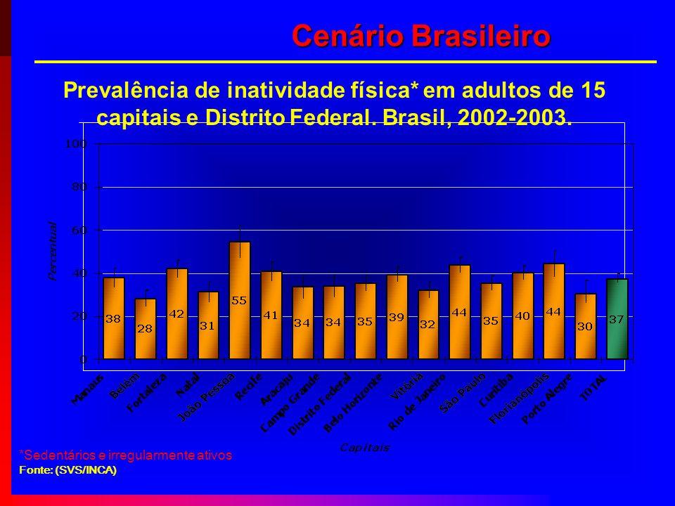 Prevalência de inatividade física* em adultos de 15 capitais e Distrito Federal. Brasil, 2002-2003. *Sedentários e irregularmente ativos Fonte: (SVS/I
