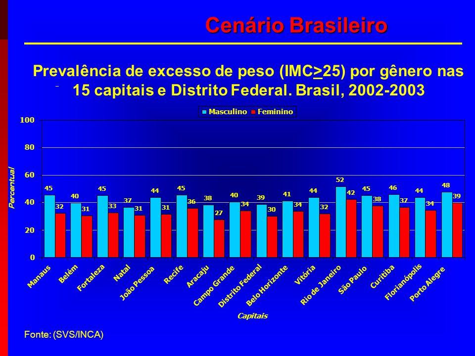 Cenário Brasileiro Prevalência de excesso de peso (IMC>25) por gênero nas 15 capitais e Distrito Federal. Brasil, 2002-2003 Fonte: (SVS/INCA)