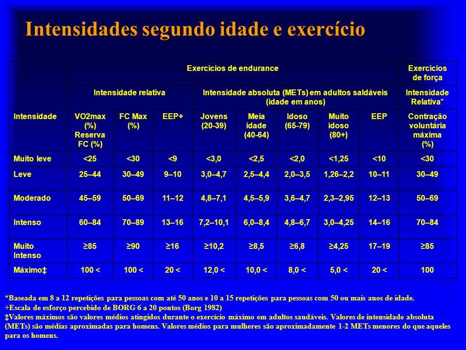 Intensidades segundo idade e exercício Exercícios de enduranceExercícios de força Intensidade relativaIntensidade absoluta (METs) em adultos saldáveis (idade em anos) Intensidade Relativa* IntensidadeVO2max (%) Reserva FC (%) FC Max (%) EEP+Jovens (20-39) Meia idade (40-64) Idoso (65-79) Muito idoso (80+) EEPContração voluntária máxima (%) Muito leve<25<30<9<3,0<2,5<2,0<1,25<10<30 Leve25–4430–499–103,0–4,72,5–4,42,0–3,51,26–2,210–1130–49 Moderado45–5950–6911–124,8–7,14,5–5,93,6–4,72,3–2,9512–1350–69 Intenso60–8470–8913–167,2–10,16,0–8,44,8–6,73,0–4,2514–1670–84 Muito Intenso 85901610,28,56,84,2517–1985 Máximo100 < 20 <12,0 <10,0 <8,0 <5,0 <20 <100 *Baseada em 8 a 12 repetições para pessoas com até 50 anos e 10 a 15 repetições para pessoas com 50 ou mais anos de idade.