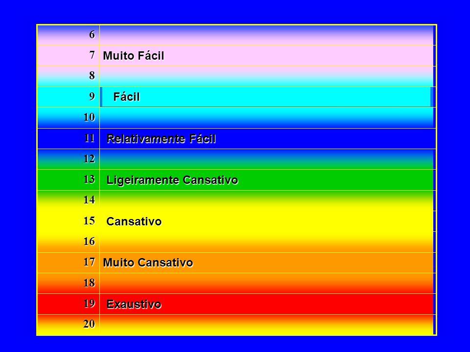 Exaustivo Exaustivo Muito Cansativo Muito Cansativo Cansativo Cansativo Ligeiramente Cansativo Ligeiramente Cansativo Relativamente Fácil Relativamente Fácil Muito Fácil Muito Fácil 20 19 18 17 16 15 14 13 12 11 10 9 8 7 6 Fácil Fácil