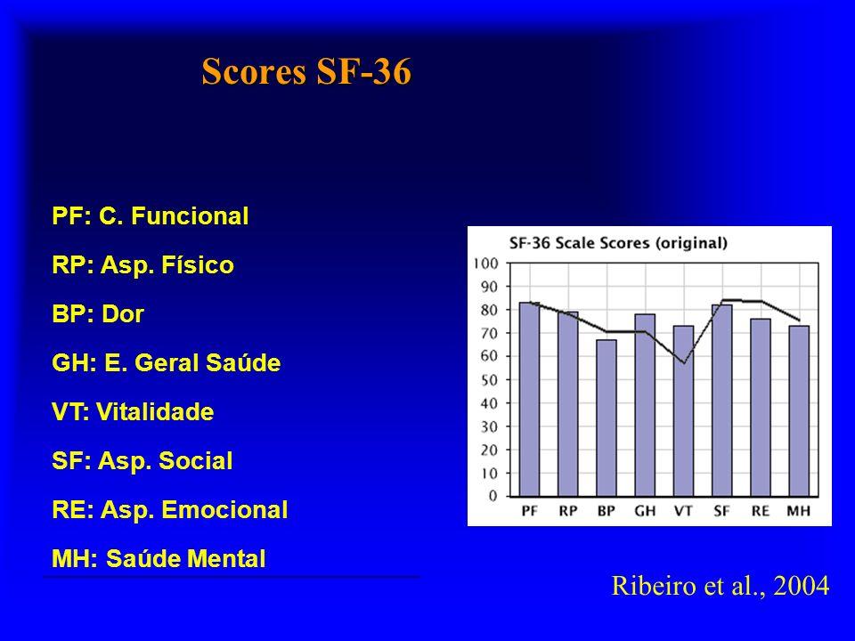 Scores SF-36 PF: C. Funcional RP: Asp. Físico BP: Dor GH: E.