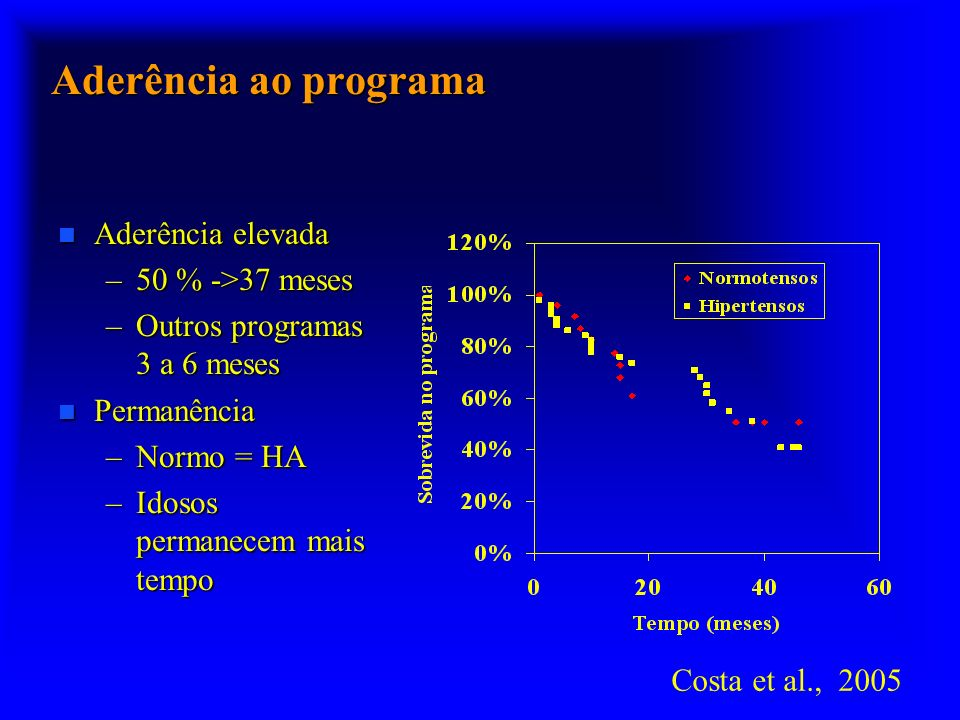 Aderência ao programa n Aderência elevada –50 % ->37 meses –Outros programas 3 a 6 meses n Permanência –Normo = HA –Idosos permanecem mais tempo Costa et al., 2005