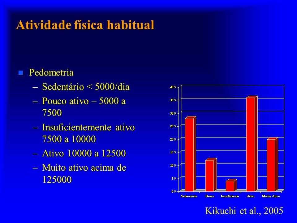 Atividade física habitual n Pedometria –Sedentário < 5000/dia –Pouco ativo – 5000 a 7500 –Insuficientemente ativo 7500 a 10000 –Ativo 10000 a 12500 –Muito ativo acima de 125000 Kikuchi et al., 2005