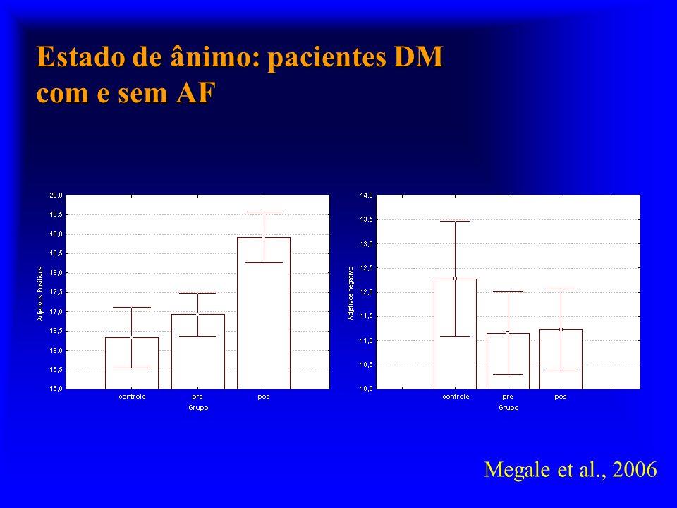 Estado de ânimo: pacientes DM com e sem AF Megale et al., 2006