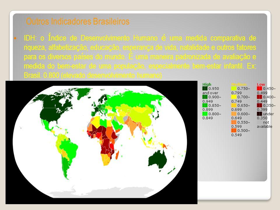 Outros Indicadores Brasileiros IDH: o Í ndice de Desenvolvimento Humano é uma medida comparativa de riqueza, alfabetiza ç ão, educa ç ão, esperan ç a de vida, natalidade e outros fatores para os diversos pa í ses do mundo.