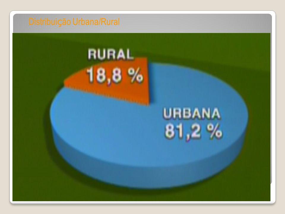 Distribui ç ão Urbana/Rural