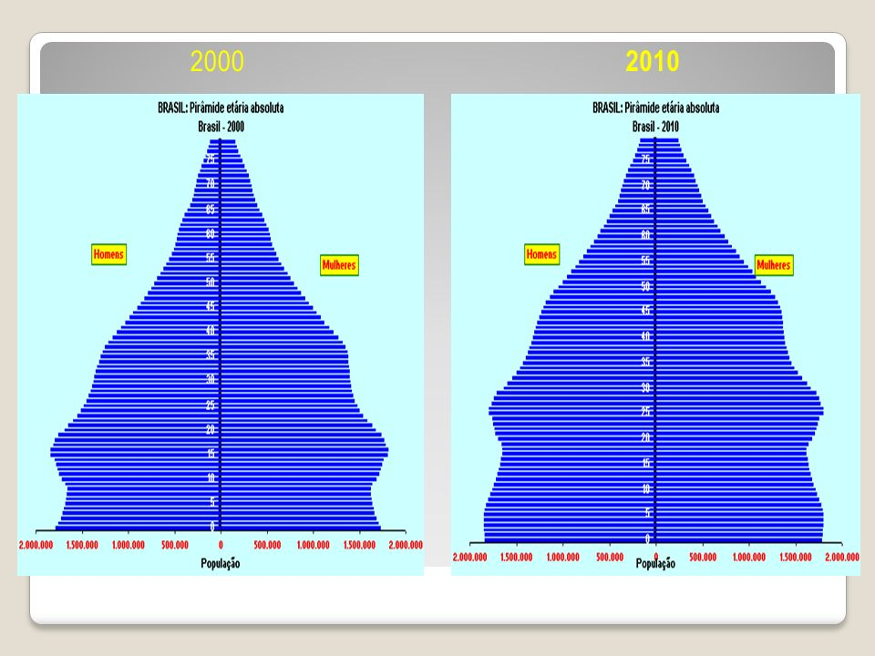2000 2010