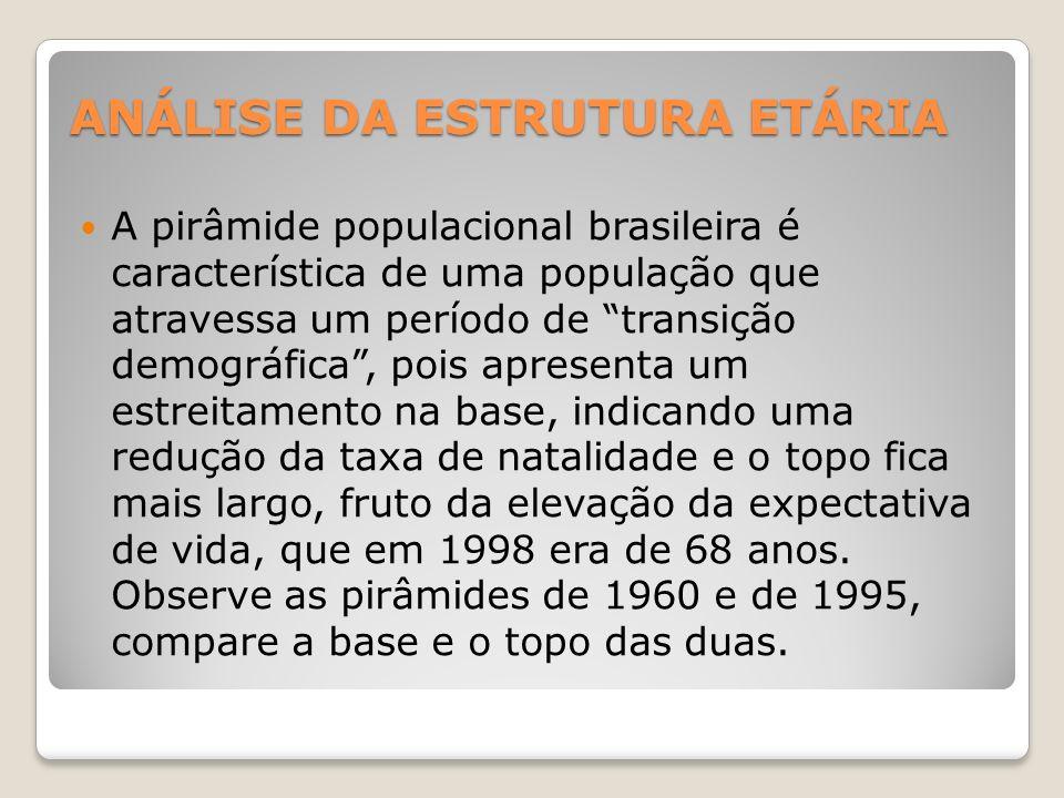 ANÁLISE DA ESTRUTURA ETÁRIA A pirâmide populacional brasileira é característica de uma população que atravessa um período de transição demográfica, pois apresenta um estreitamento na base, indicando uma redução da taxa de natalidade e o topo fica mais largo, fruto da elevação da expectativa de vida, que em 1998 era de 68 anos.