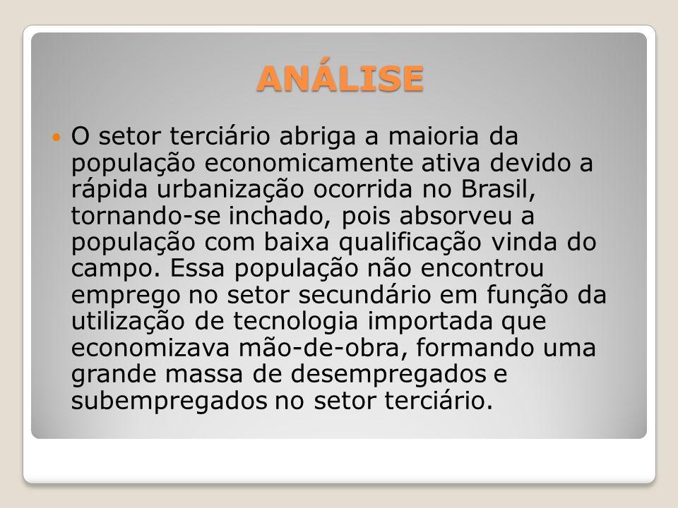 ANÁLISE O setor terciário abriga a maioria da população economicamente ativa devido a rápida urbanização ocorrida no Brasil, tornando-se inchado, pois absorveu a população com baixa qualificação vinda do campo.