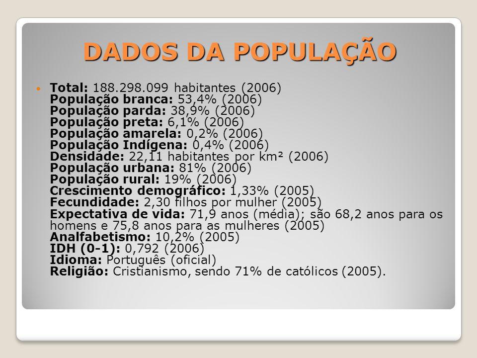 DADOS DA POPULAÇÃO Total: 188.298.099 habitantes (2006) População branca: 53,4% (2006) População parda: 38,9% (2006) População preta: 6,1% (2006) População amarela: 0,2% (2006) População Indígena: 0,4% (2006) Densidade: 22,11 habitantes por km² (2006) População urbana: 81% (2006) População rural: 19% (2006) Crescimento demográfico: 1,33% (2005) Fecundidade: 2,30 filhos por mulher (2005) Expectativa de vida: 71,9 anos (média); são 68,2 anos para os homens e 75,8 anos para as mulheres (2005) Analfabetismo: 10,2% (2005) IDH (0-1): 0,792 (2006) Idioma: Português (oficial) Religião: Cristianismo, sendo 71% de católicos (2005).