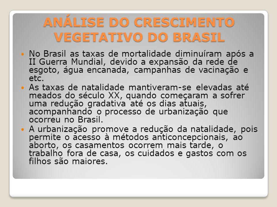 ANÁLISE DO CRESCIMENTO VEGETATIVO DO BRASIL No Brasil as taxas de mortalidade diminuíram após a II Guerra Mundial, devido a expansão da rede de esgoto, água encanada, campanhas de vacinação e etc.
